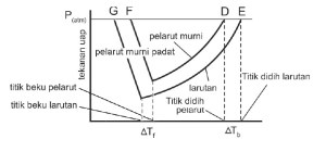 diagram P - T air
