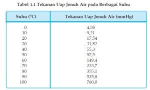 tabel tekanan uap jenuh air